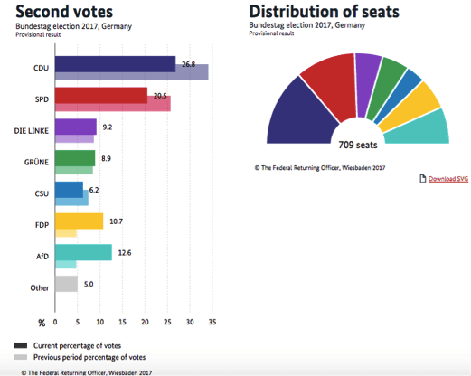 What Just Happened in the German Elections?